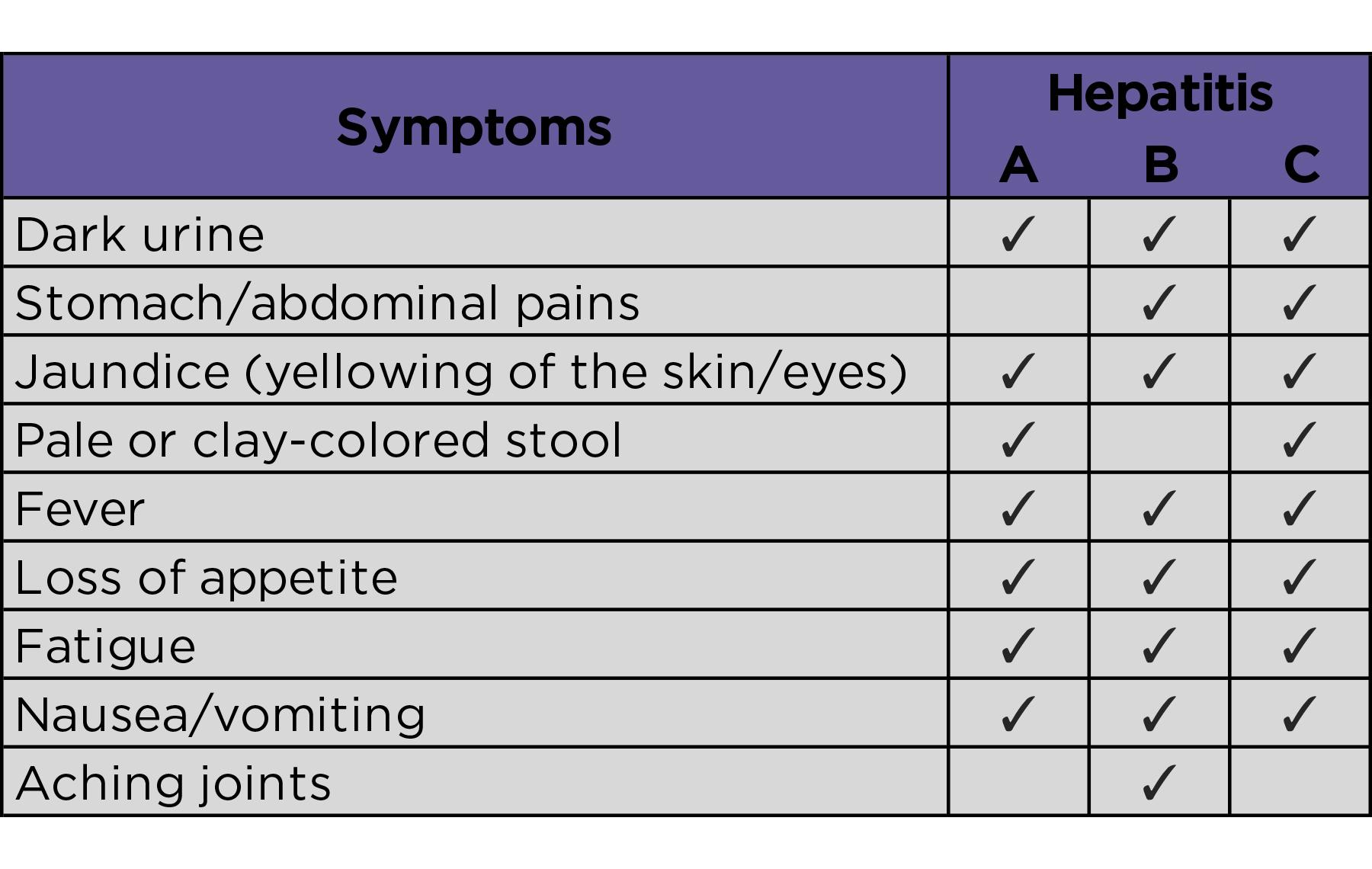 Table with hepatitis symptoms